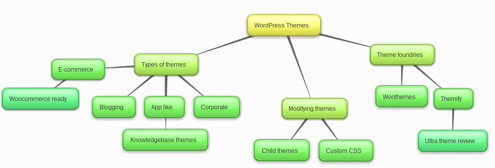 Mind maps are awesome for topic brainstorming